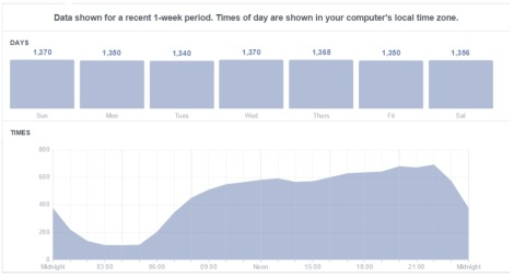 Facebook Insights _shawconsulting.ie